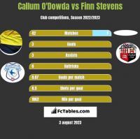 Callum O'Dowda vs Finn Stevens h2h player stats