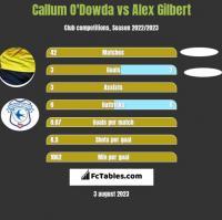 Callum O'Dowda vs Alex Gilbert h2h player stats