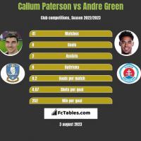 Callum Paterson vs Andre Green h2h player stats