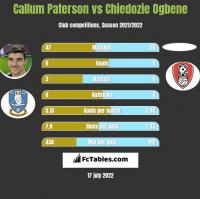 Callum Paterson vs Chiedozie Ogbene h2h player stats