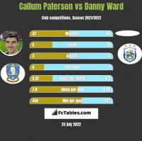 Callum Paterson vs Danny Ward h2h player stats