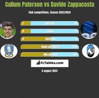 Callum Paterson vs Davide Zappacosta h2h player stats