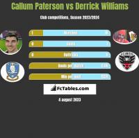 Callum Paterson vs Derrick Williams h2h player stats