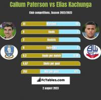 Callum Paterson vs Elias Kachunga h2h player stats