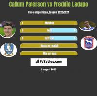 Callum Paterson vs Freddie Ladapo h2h player stats