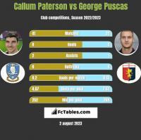 Callum Paterson vs George Puscas h2h player stats