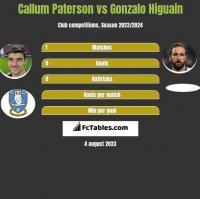 Callum Paterson vs Gonzalo Higuain h2h player stats