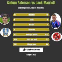 Callum Paterson vs Jack Marriott h2h player stats