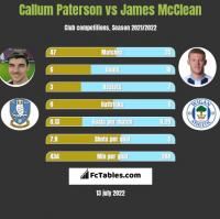 Callum Paterson vs James McClean h2h player stats
