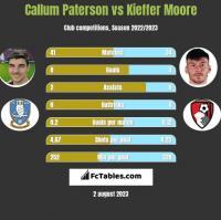 Callum Paterson vs Kieffer Moore h2h player stats