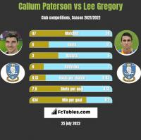 Callum Paterson vs Lee Gregory h2h player stats