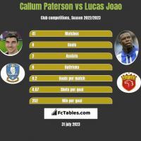 Callum Paterson vs Lucas Joao h2h player stats