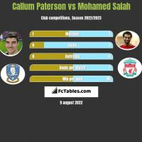 Callum Paterson vs Mohamed Salah h2h player stats