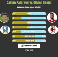 Callum Paterson vs Olivier Giroud h2h player stats
