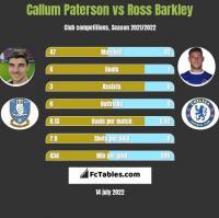 Callum Paterson vs Ross Barkley h2h player stats