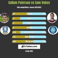 Callum Paterson vs Sam Vokes h2h player stats
