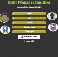 Callum Paterson vs Sone Aluko h2h player stats