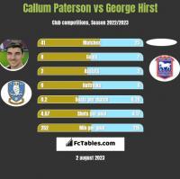 Callum Paterson vs George Hirst h2h player stats