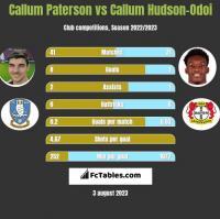 Callum Paterson vs Callum Hudson-Odoi h2h player stats