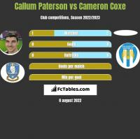Callum Paterson vs Cameron Coxe h2h player stats