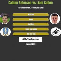 Callum Paterson vs Liam Cullen h2h player stats