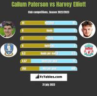 Callum Paterson vs Harvey Elliott h2h player stats