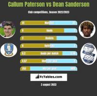 Callum Paterson vs Dean Sanderson h2h player stats