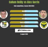 Callum Reilly vs Alex Gorrin h2h player stats
