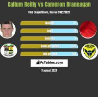 Callum Reilly vs Cameron Brannagan h2h player stats