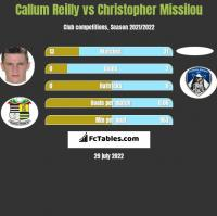Callum Reilly vs Christopher Missilou h2h player stats