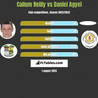Callum Reilly vs Daniel Agyei h2h player stats