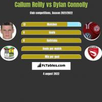 Callum Reilly vs Dylan Connolly h2h player stats