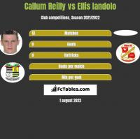 Callum Reilly vs Ellis Iandolo h2h player stats