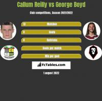 Callum Reilly vs George Boyd h2h player stats