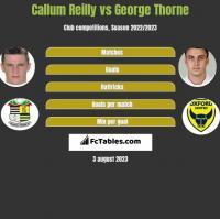 Callum Reilly vs George Thorne h2h player stats