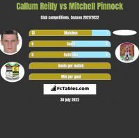 Callum Reilly vs Mitchell Pinnock h2h player stats