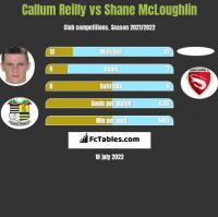 Callum Reilly vs Shane McLoughlin h2h player stats