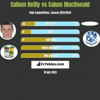 Callum Reilly vs Calum MacDonald h2h player stats