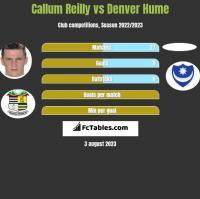 Callum Reilly vs Denver Hume h2h player stats