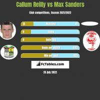 Callum Reilly vs Max Sanders h2h player stats