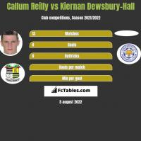 Callum Reilly vs Kiernan Dewsbury-Hall h2h player stats