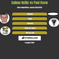 Callum Reilly vs Paul Osew h2h player stats