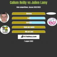 Callum Reilly vs Julien Lamy h2h player stats