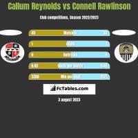 Callum Reynolds vs Connell Rawlinson h2h player stats