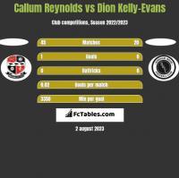 Callum Reynolds vs Dion Kelly-Evans h2h player stats