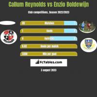 Callum Reynolds vs Enzio Boldewijn h2h player stats