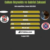 Callum Reynolds vs Gabriel Zakuani h2h player stats