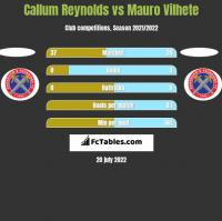 Callum Reynolds vs Mauro Vilhete h2h player stats