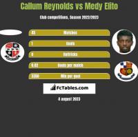 Callum Reynolds vs Medy Elito h2h player stats