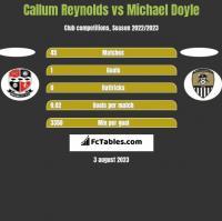 Callum Reynolds vs Michael Doyle h2h player stats